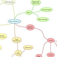 Mind Mapping and Broadcasting your Expertise